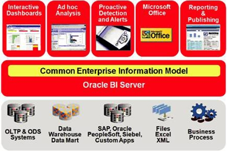 BI & Data warehousing